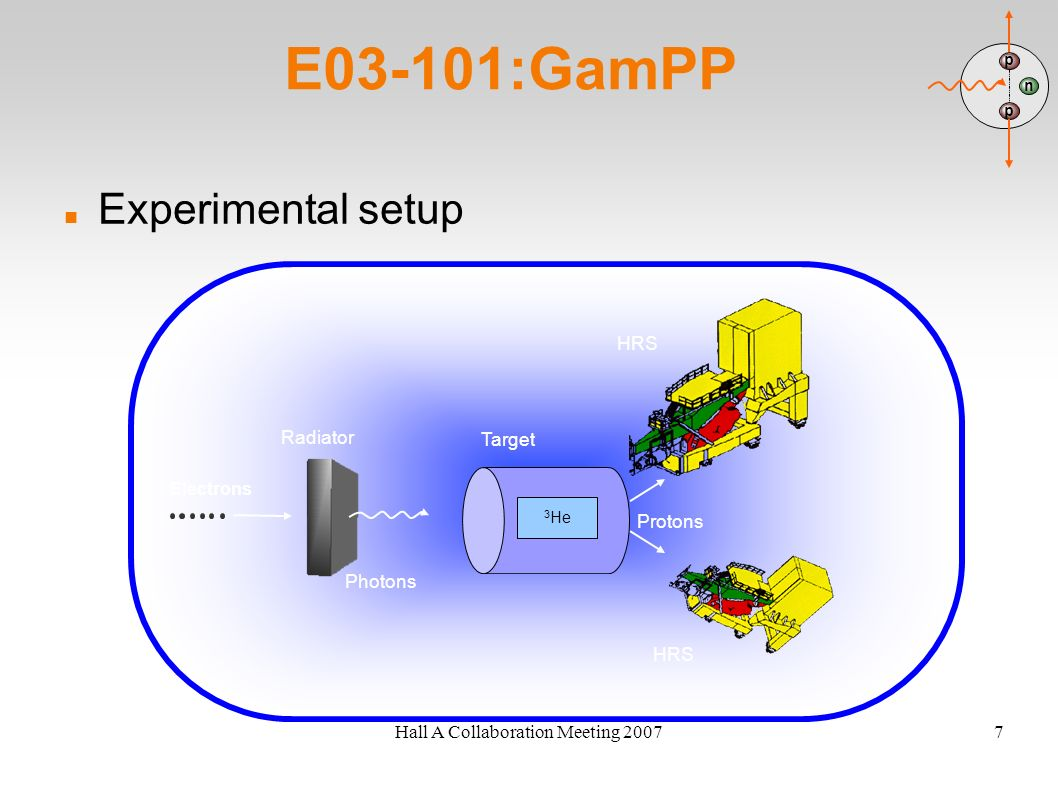 Hall A Collaboration Meeting 20077 E03-101:GamPP Experimental setup n p p Electrons 3 He Radiator Target HRS Photons Protons