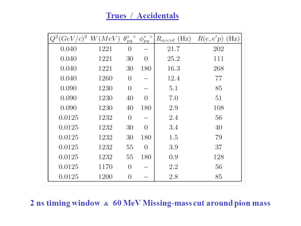 Trues / Accidentals 2 ns timing window & 60 MeV Missing-mass cut around pion mass