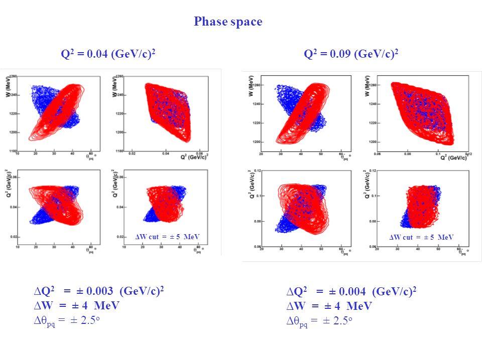 Q 2 = 0.04 (GeV/c) 2 Q 2 = 0.09 (GeV/c) 2 ΔQ 2 = ± 0.003 (GeV/c) 2 ΔW = ± 4 MeV Δθ pq = ± 2.5 o ΔQ 2 = ± 0.004 (GeV/c) 2 ΔW = ± 4 MeV Δθ pq = ± 2.5 o Phase space ΔW cut = ± 5 MeV