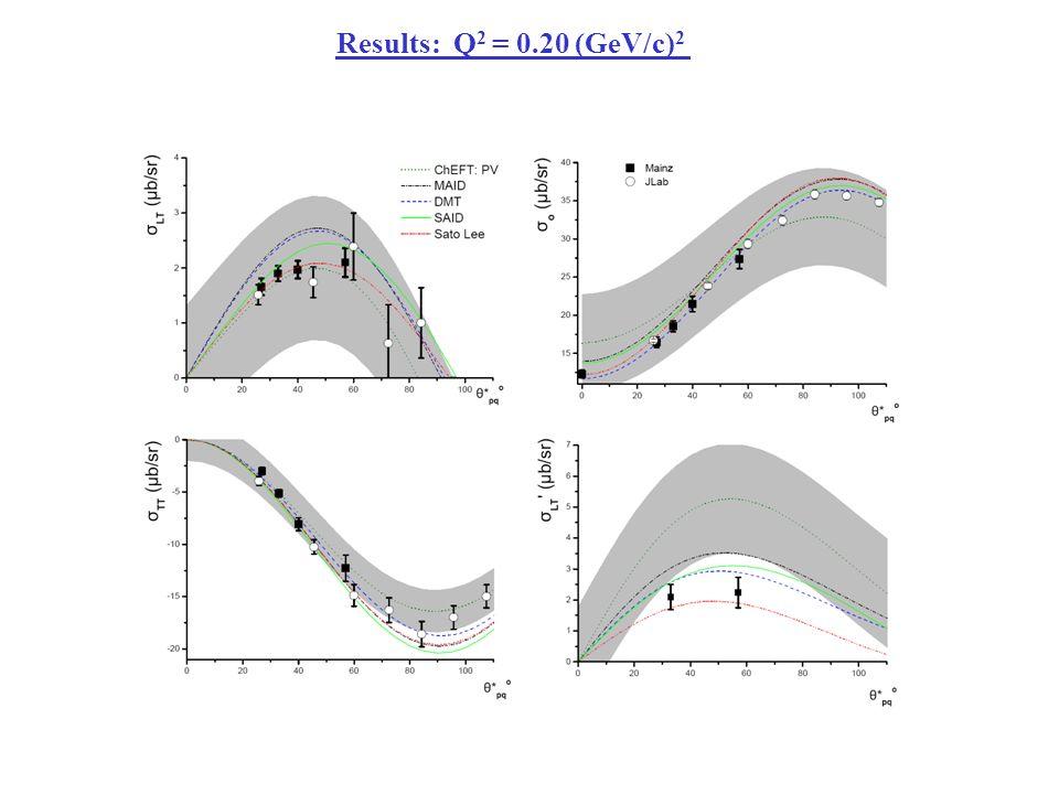 Results: Q 2 = 0.20 (GeV/c) 2