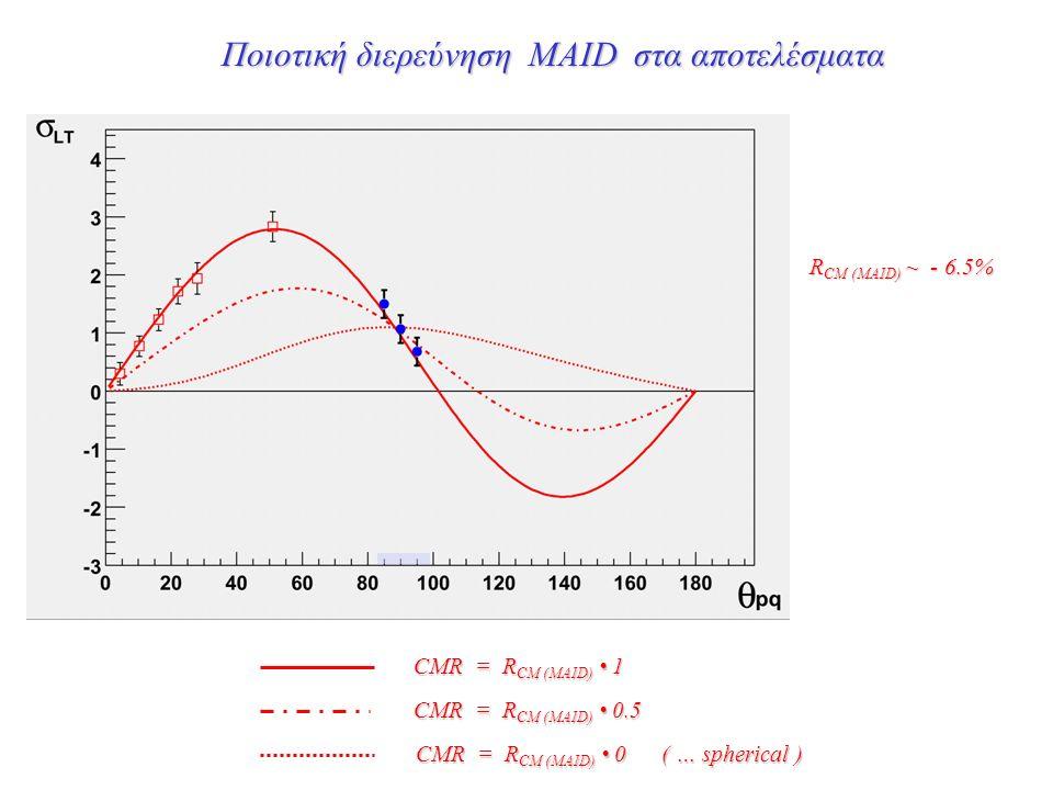 Ποιοτική διερεύνηση MAID στα αποτελέσματα CMR = R CM (MAID) 1 CMR = R CM (MAID) 0.5 CMR = R CM (MAID) 0 ( … spherical ) R CM (MAID) ~ - 6.5%