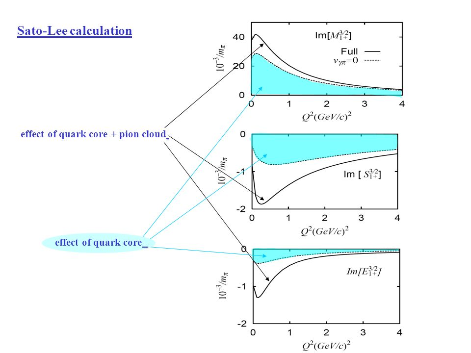 effect of quark core + pion cloud Sato-Lee calculation effect of quark core