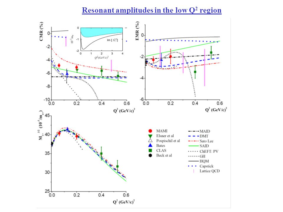 Resonant amplitudes in the low Q 2 region