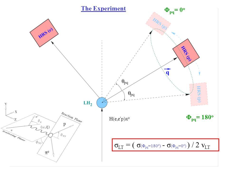 Φ pq = 0 o Φ pq = 180 o σ LT = ( σ (Φ pq =180 o ) - σ (Φ pq =0 o ) ) / 2 v LT p o The Experiment H(e,e p)π o