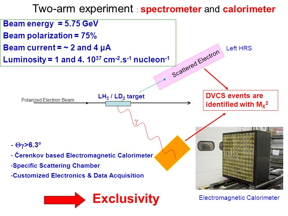 LH 2 / LD 2 target Polarized Electron Beam Scattered Electron Left HRS Electromagnetic Calorimeter DVCS events are identified with M X 2 Beam energy = 5.75 GeV Beam polarization = 75% Beam current = ~ 2 and 4 μA Luminosity = 1 and 4.