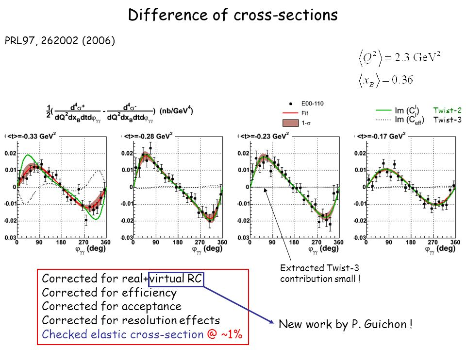 Difference of cross-sections Corrected for real+virtual RC Corrected for efficiency Corrected for acceptance Corrected for resolution effects Checked