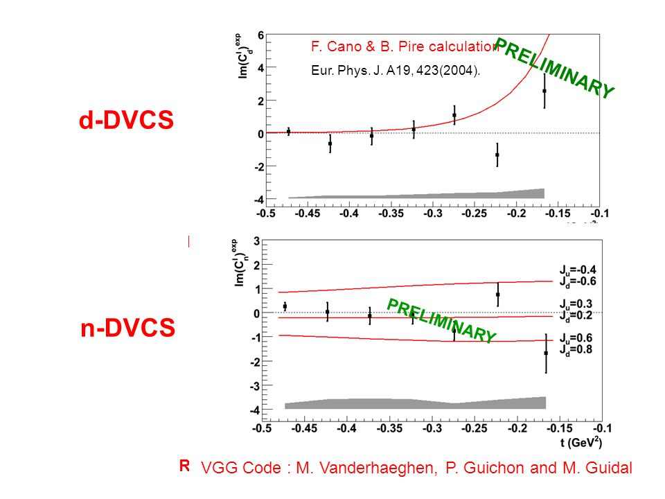 n-DVCS d-DVCS PRELIMINARY Deuteron contribution compatible with zero at large -t F. Cano & B. Pire calculation Eur. Phys. J. A19, 423(2004). PRELIMINA