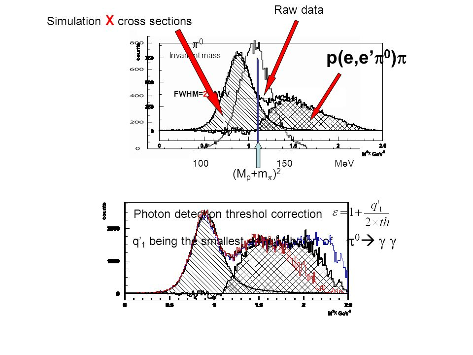 100 150 MeV 0 Invariant mass FWHM=21 MeV (M p +m ) 2 p(e,e 0 ) Raw data Simulation X cross sections Photon detection threshol correction q 1 being the smallest enegy photon of