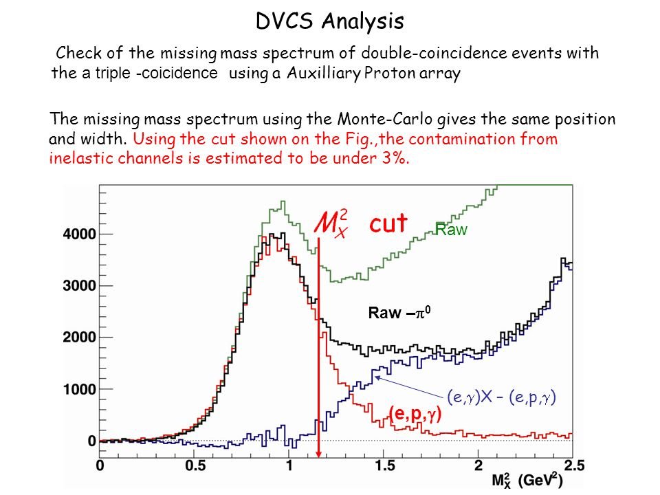 DVCS Analysis Normalized (e,p, ) triple coincidence events Check of the missing mass spectrum of double-coincidence events with the a triple -coicidence using a Auxilliary Proton array Monte-Carlo (e, )X – (e,p, ) The missing mass spectrum using the Monte-Carlo gives the same position and width.