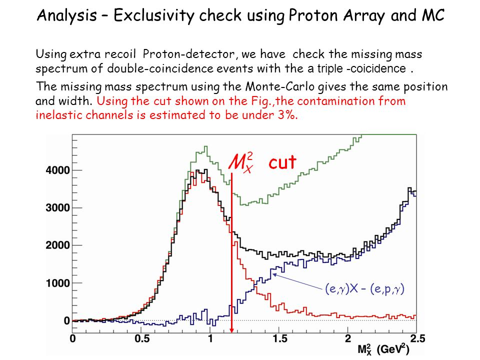 Analysis – Exclusivity check using Proton Array and MC Normalized (e,p, ) triple coincidence events Using extra recoil Proton-detector, we have check the missing mass spectrum of double-coincidence events with the a triple -coicidence.