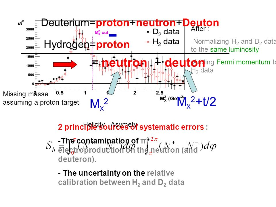 After : -Normalizing H 2 and D 2 data to the same luminosity -Adding Fermi momentum to H 2 data 2 principle sources of systematic errors : -The contamination of π 0 electroproduction on the neutron (and deuteron).