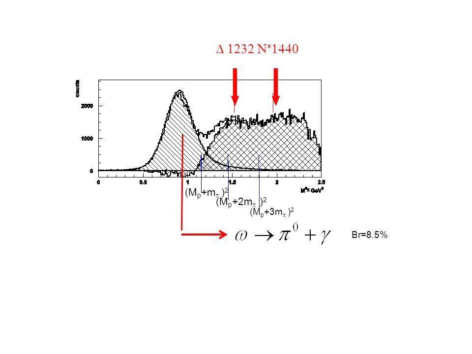 (M p +m ) 2 (M p +2m ) 2 (M p +3m ) 2 Br=8.5%