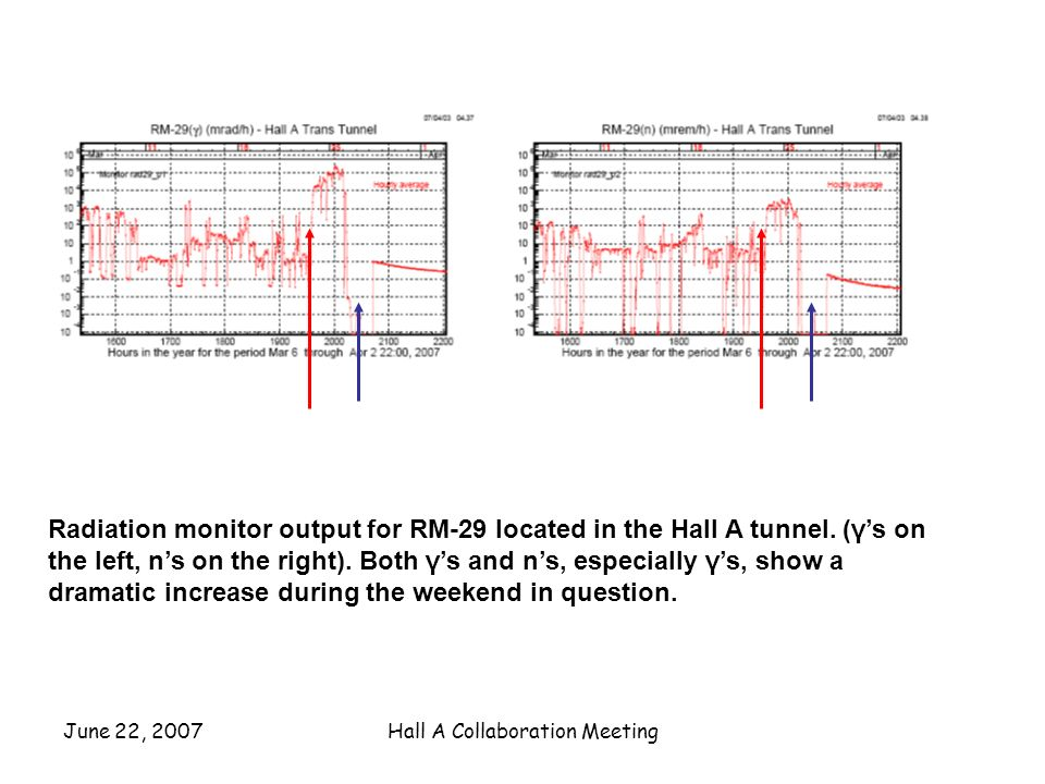 June 22, 2007Hall A Collaboration Meeting Radiation monitor output for RM-29 located in the Hall A tunnel.