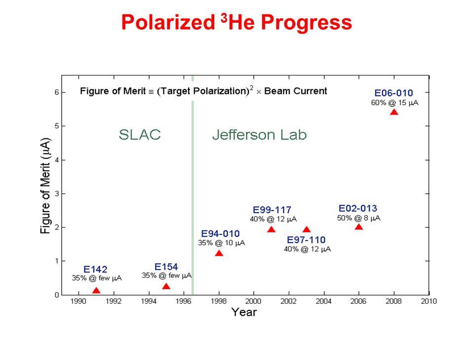 Polarized 3 He Progress
