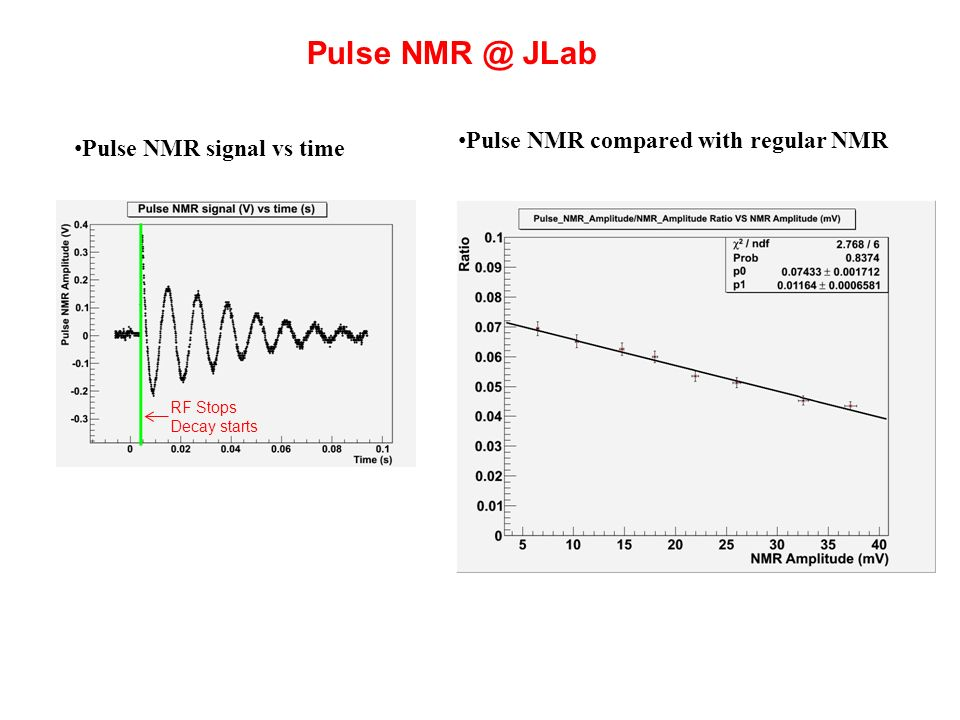 Pulse NMR @ JLab RF Stops Decay starts Pulse NMR compared with regular NMR Pulse NMR signal vs time