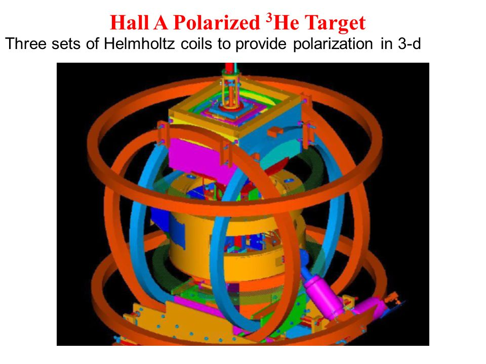 Hall A Polarized 3 He Target Three sets of Helmholtz coils to provide polarization in 3-d