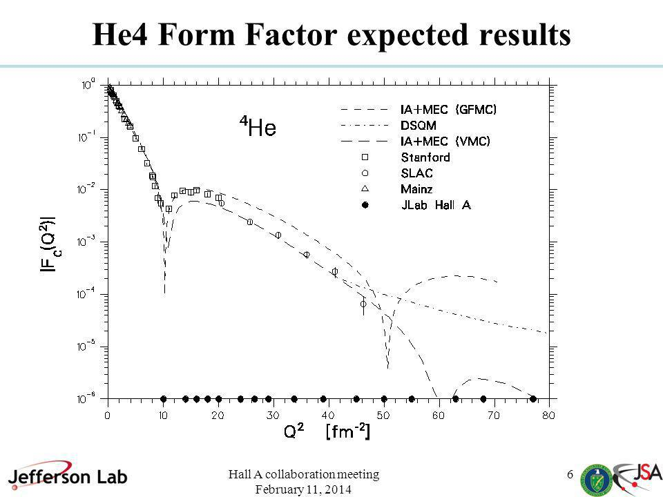 Hall A collaboration meeting February 11, 2014 6 He4 Form Factor expected results