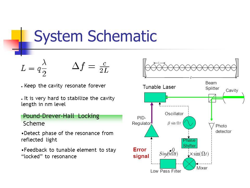 Pound-Drever-Hall Locking Scheme Photo detector Beam Splitter Cavity Oscillator Phase Shifter Mixer Low Pass Filter 0 Tunable Laser PID- Regulator Err