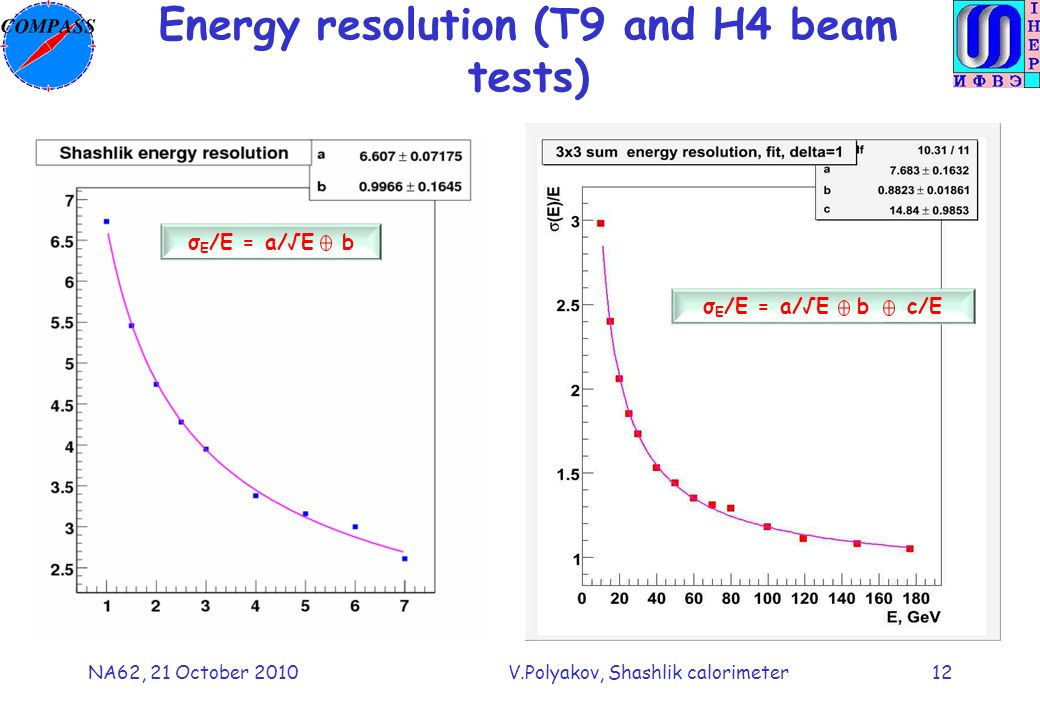 NA62, 21 October 2010V.Polyakov, Shashlik calorimeter12 Energy resolution (T9 and H4 beam tests) σ E /E = a/E b c/E σ E /E = a/E b