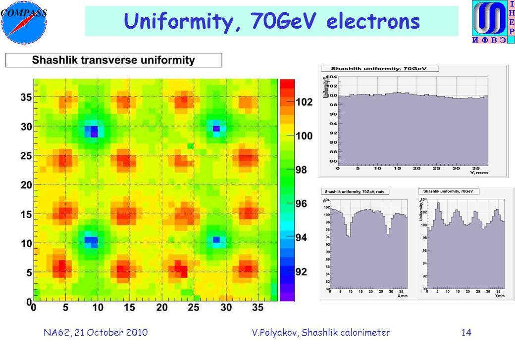 NA62, 21 October 2010V.Polyakov, Shashlik calorimeter14 Uniformity, 70GeV electrons