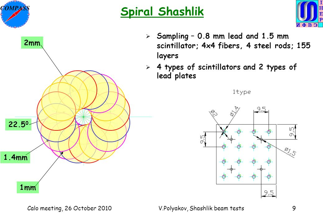 Calo meeting, 26 October 2010V.Polyakov, Shashlik beam tests9 Spiral Shashlik 1mm 1.4mm 2mm Sampling – 0.8 mm lead and 1.5 mm scintillator; 4x4 fibers, 4 steel rods; 155 layers 4 types of scintillators and 2 types of lead plates