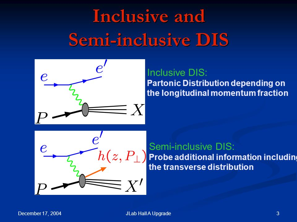 December 17, JLab Hall A Upgrade Inclusive and Semi-inclusive DIS Inclusive DIS: Partonic Distribution depending on the longitudinal momentum fraction Semi-inclusive DIS: Probe additional information including the transverse distribution