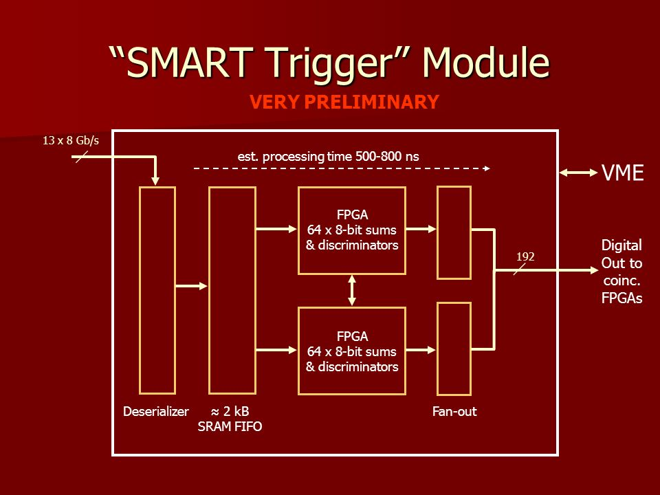 SMART Trigger Module VME Deserializer 13 x 8 Gb/s 2 kB SRAM FIFO FPGA 64 x 8-bit sums & discriminators VERY PRELIMINARY FPGA 64 x 8-bit sums & discriminators Digital Out to coinc.