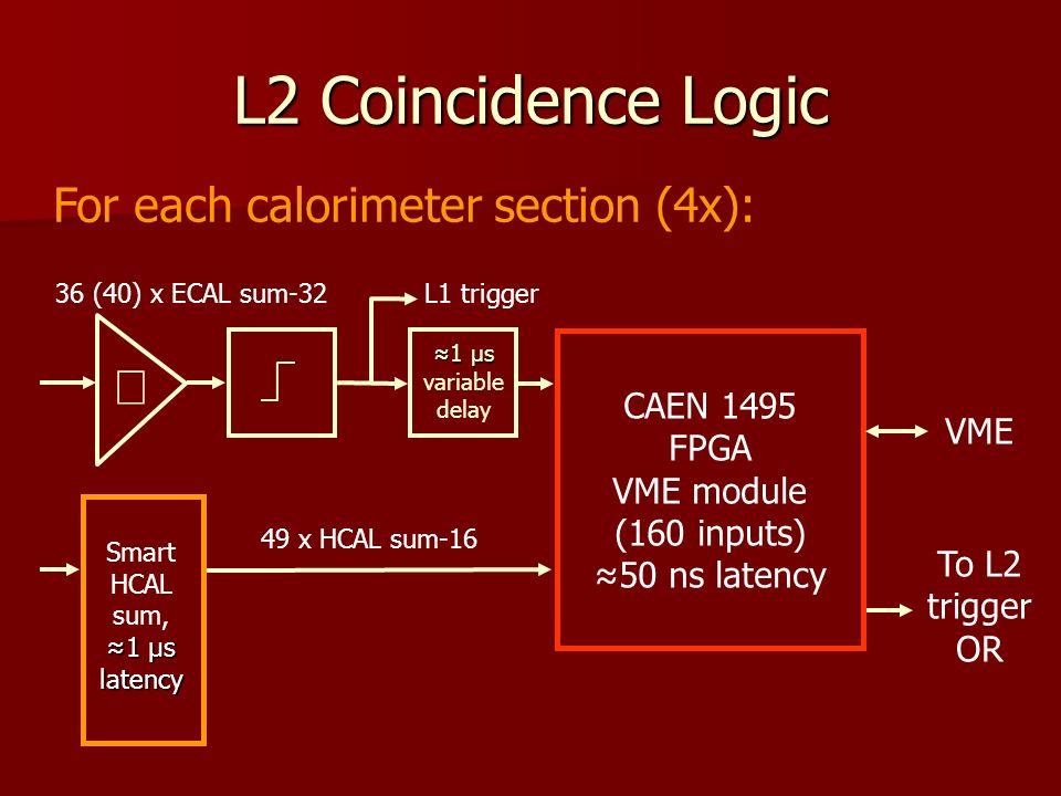 L2 Coincidence Logic For each calorimeter section (4x): CAEN 1495 FPGA VME module (160 inputs) 50 ns latency VME 36 (40) x ECAL sum-32 Smart HCAL sum, 1 µs latency 49 x HCAL sum-16 To L2 trigger OR 1 µs variable delay L1 trigger