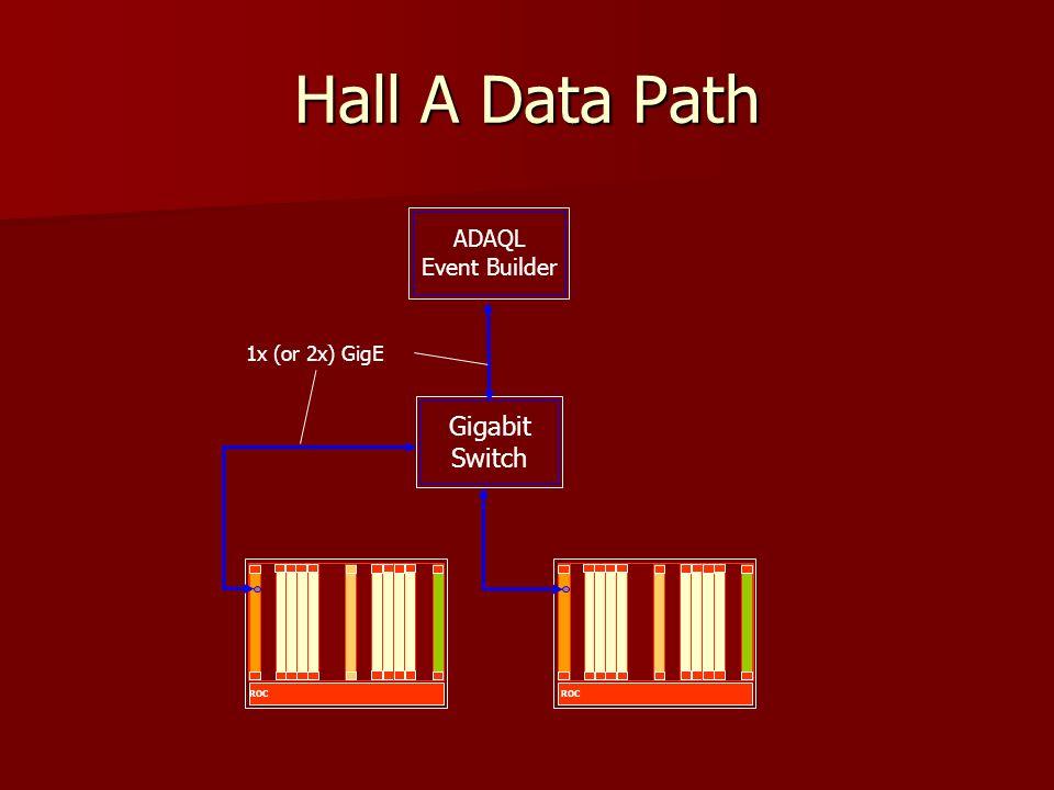 Hall A Data Path ROC Gigabit Switch ADAQL Event Builder 1x (or 2x) GigE