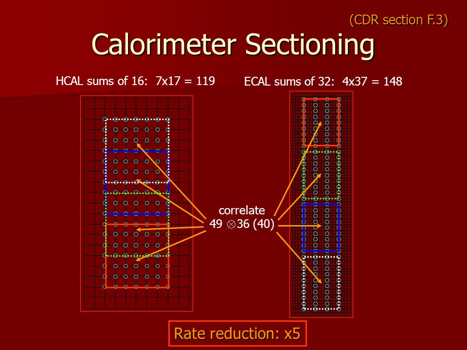 Calorimeter Sectioning HCAL sums of 16: 7x17 = 119 ECAL sums of 32: 4x37 = 148 (CDR section F.3) Rate reduction: x5 correlate 49 36 (40)