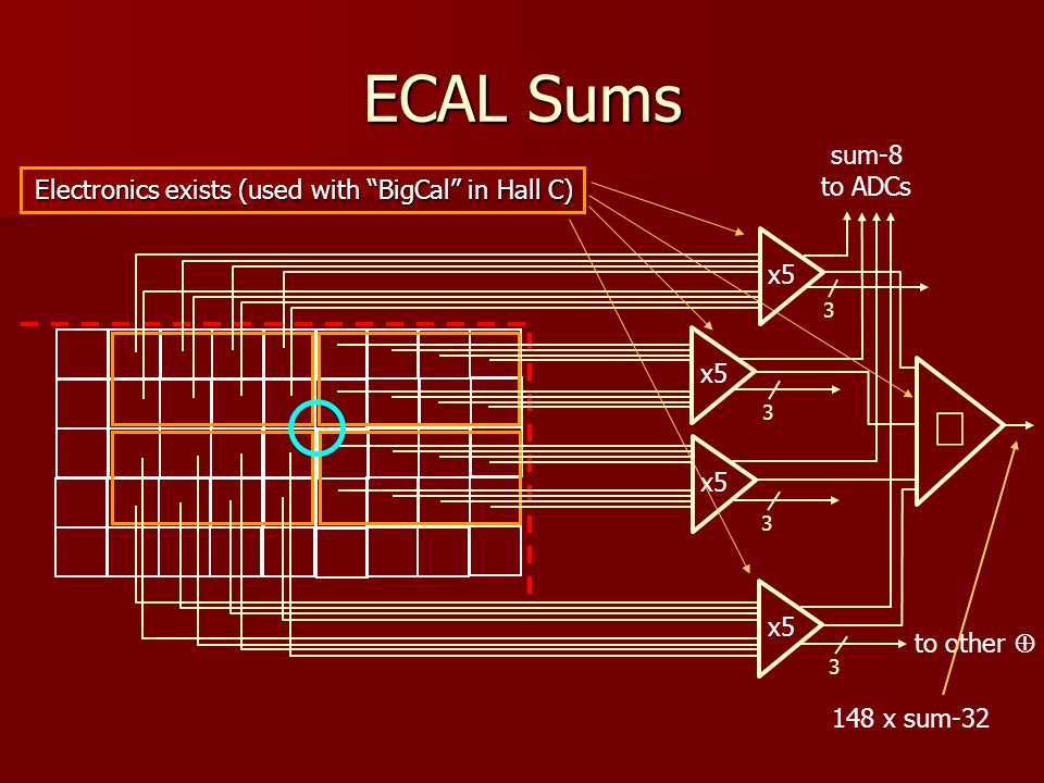 ECAL Sums x5 sum-8 to ADCs 3333 to other Electronics exists (used with BigCal in Hall C) 148 x sum-32