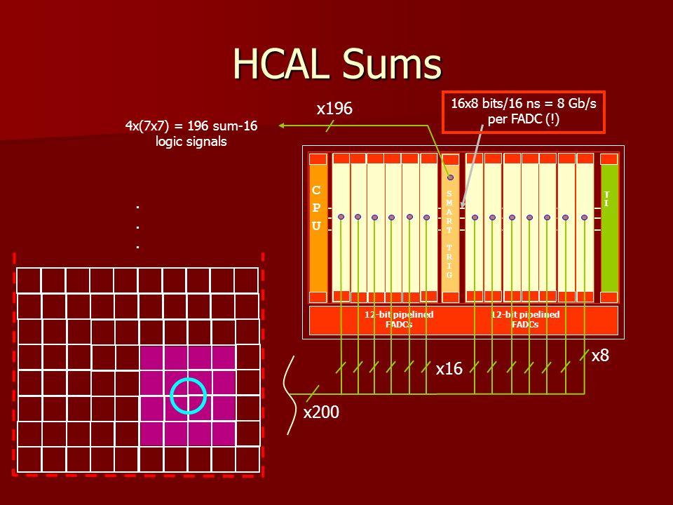 HCAL Sums 12-bit pipelined FADCs CPUCPU TITI SMARTTRIGSMARTTRIG x16 x8 x200 16x8 bits/16 ns = 8 Gb/s per FADC (!).......