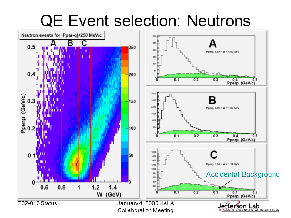 E02-013 StatusJanuary 4, 2006 Hall A Collaboration Meeting QE Event selection: Neutrons Accidental Background