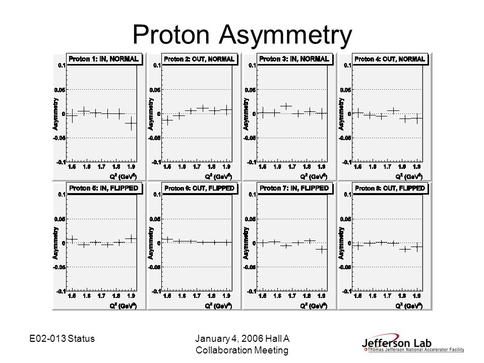 E02-013 StatusJanuary 4, 2006 Hall A Collaboration Meeting Proton Asymmetry