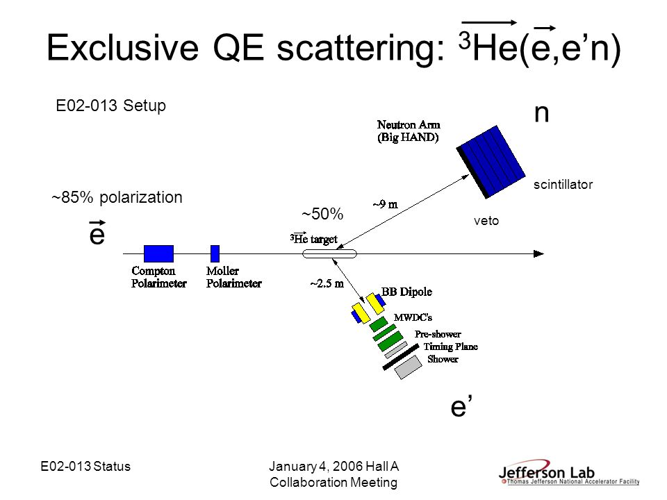E02-013 StatusJanuary 4, 2006 Hall A Collaboration Meeting Exclusive QE scattering: 3 He(e,en) e n veto scintillator e E02-013 Setup ~85% polarization