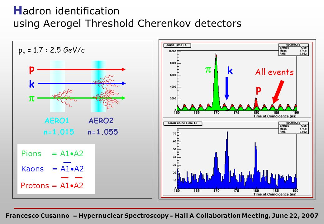 H adron identification using Aerogel Threshold Cherenkov detectors p k All events AERO1 n=1.015 AERO2 n=1.055 p k p h = 1.7 : 2.5 GeV/c Protons = A1A2