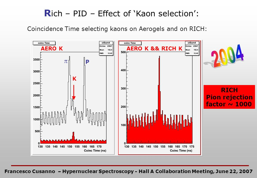R ich – PID – Effect of Kaon selection: P K Coincidence Time selecting kaons on Aerogels and on RICH: AERO KAERO K && RICH K RICH Pion rejection facto