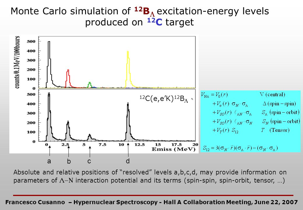 Monte Carlo simulation of 12 B excitation-energy levels produced on 12 C target 12 C(e,eK) 12 B a c b d Absolute and relative positions of resolved le