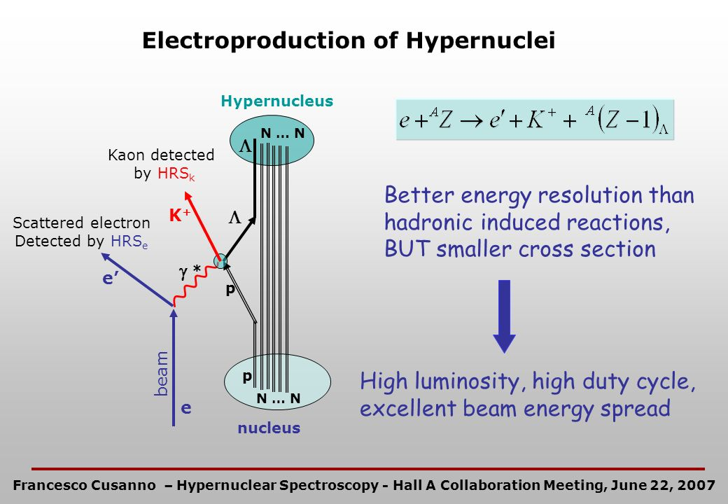 Electroproduction of hypernuclei by the reaction: Nuclear targets and resulting hypernuclei: 9 Be 9 Li (spin doublets, information on s-s term of -N interaction potential) 12 C 12 B (comparison with previous data: better understanding of results with hadron probes and E89-009 in Hall C at Jefferson Lab) 16 O 16 N (details of the hypernuclear spectrum also depends onsingle particle spin-orbit splitting) Experimental requirements: 1.Excellent Energy Resolution (Best performance for Beam and HRS) 2.Detection at very forward angles (6° to obtain reasonably high counting rates septum magnets ) 3.Excellent Particle Identification system (PID) for unambiguous kaon selection RICH E94-107 Experiment: High Resolution 1p Shell Hypernuclear Spectroscopy (spokespersons: F.