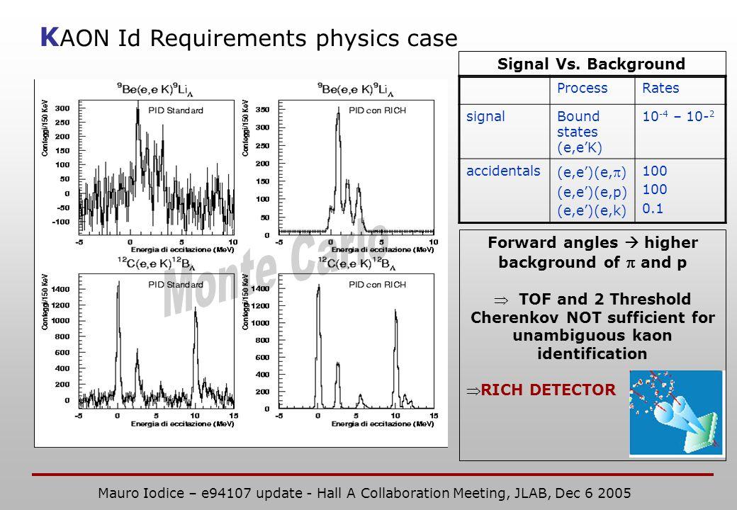 K AON Id Requirements physics case ProcessRates signalBound states (e,eK) 10 -4 – 10- 2 accidentals (e,e)(e, ) (e,e)(e,p) (e,e)(e,k) 100 0.1 Forward angles higher background of and p TOF and 2 Threshold Cherenkov NOT sufficient for unambiguous kaon identification RICH DETECTOR Signal Vs.