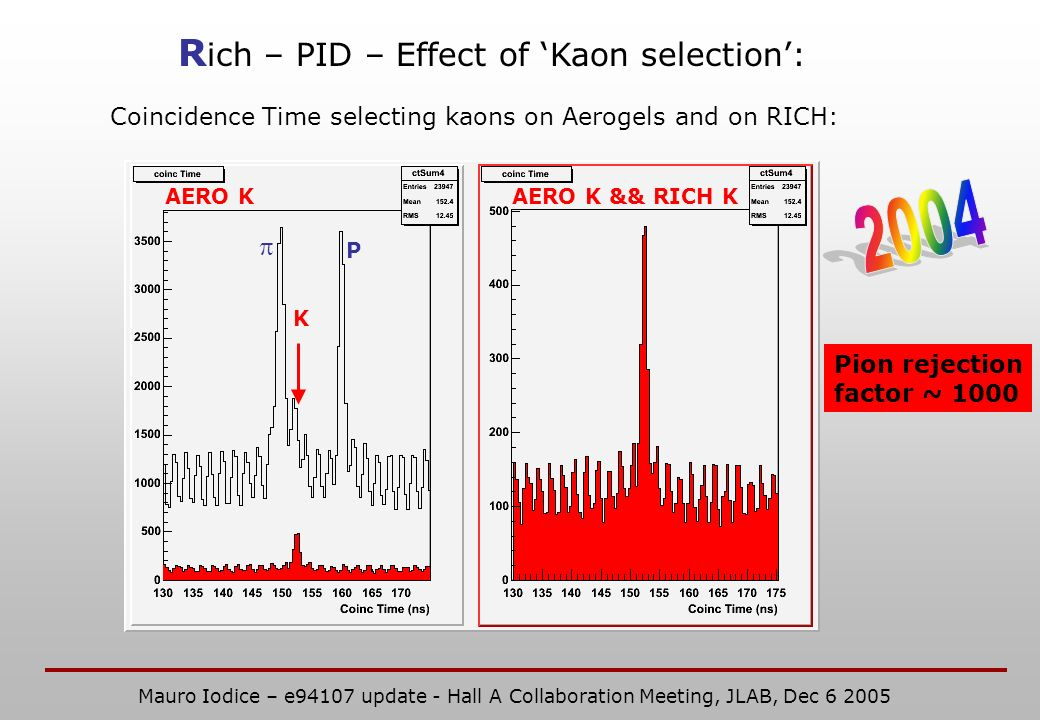 R ich – PID – Effect of Kaon selection: P K Coincidence Time selecting kaons on Aerogels and on RICH: AERO KAERO K && RICH K Pion rejection factor ~ 1000 Mauro Iodice – e94107 update - Hall A Collaboration Meeting, JLAB, Dec