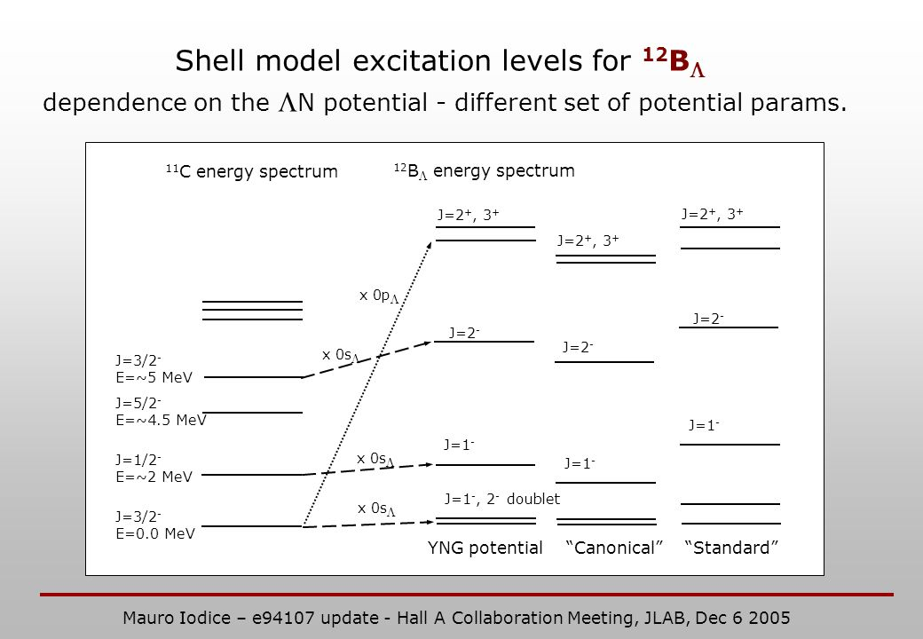 Shell model excitation levels for 12 B dependence on the N potential - different set of potential params. x 0p x 0s 11 C energy spectrum J=1 -, 2 - do