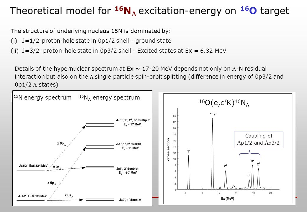 Theoretical model for 16 N excitation-energy on 16 O target The structure of underlying nucleus 15N is dominated by: (i)J=1/2-proton-hole state in 0p1/2 shell - ground state (ii)J=3/2- proton-hole state in 0p3/2 shell - Excited states at Ex = 6.32 MeV Details of the hypernuclear spectrum at Ex ~ 17-20 MeV depends not only on -N residual interaction but also on the single particle spin-orbit splitting (difference in energy of 0p3/2 and 0p1/2 states) Coupling of p1/2 and p3/2 16 O(e,eK) 16 N 15 N energy spectrum 16 N energy spectrum