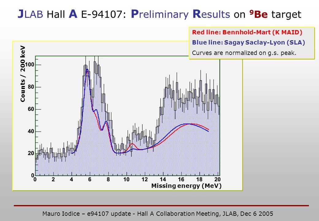 Missing energy (MeV) Counts / 200 keV Red line: Bennhold-Mart (K MAID) Blue line: Sagay Saclay-Lyon (SLA) Curves are normalized on g.s. peak. J LAB Ha