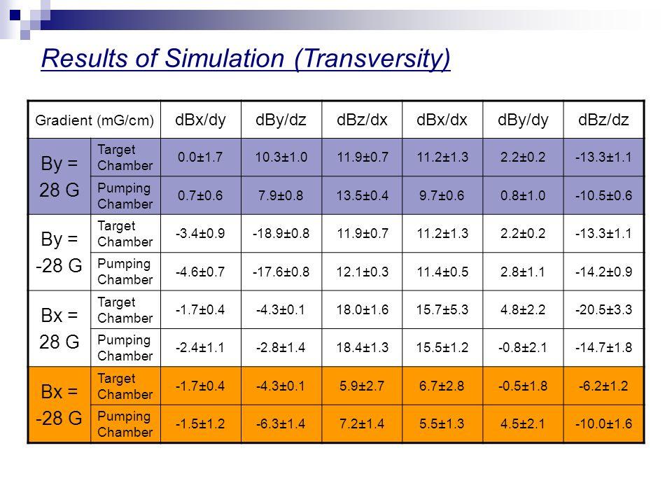 Results of Simulation (Transversity) Gradient (mG/cm) dBx/dydBy/dzdBz/dxdBx/dxdBy/dydBz/dz By = 28 G Target Chamber 0.0±1.710.3±1.011.9±0.711.2±1.32.2±0.2-13.3±1.1 Pumping Chamber 0.7±0.67.9±0.813.5±0.49.7±0.60.8±1.0-10.5±0.6 By = -28 G Target Chamber -3.4±0.9-18.9±0.811.9±0.711.2±1.32.2±0.2-13.3±1.1 Pumping Chamber -4.6±0.7-17.6±0.812.1±0.311.4±0.52.8±1.1-14.2±0.9 Bx = 28 G Target Chamber -1.7±0.4-4.3±0.118.0±1.615.7±5.34.8±2.2-20.5±3.3 Pumping Chamber -2.4±1.1-2.8±1.418.4±1.315.5±1.2-0.8±2.1-14.7±1.8 Bx = -28 G Target Chamber -1.7±0.4-4.3±0.15.9±2.76.7±2.8-0.5±1.8-6.2±1.2 Pumping Chamber -1.5±1.2-6.3±1.47.2±1.45.5±1.34.5±2.1-10.0±1.6