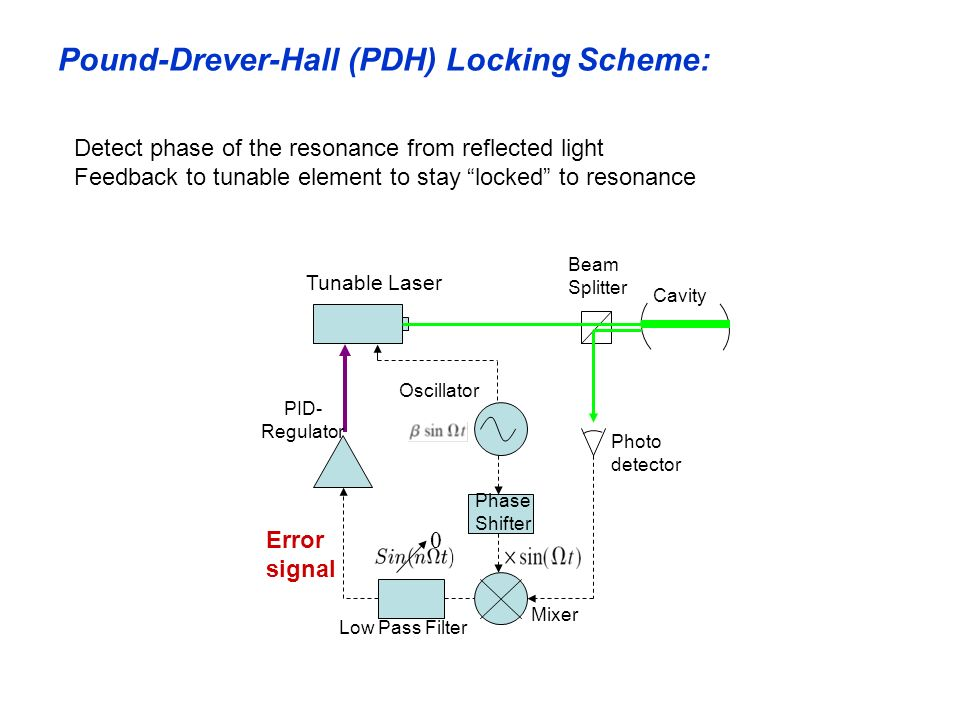 Pound-Drever-Hall (PDH) Locking Scheme: Photo detector Beam Splitter Cavity Oscillator Phase Shifter Mixer Low Pass Filter 0 Tunable Laser PID- Regula