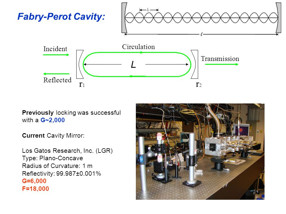 Fabry-Perot Cavity: Incident Reflected Circulation Transmission r1r1 r2r2 L Previously locking was successful with a G~2,000 Current Cavity Mirror: Lo