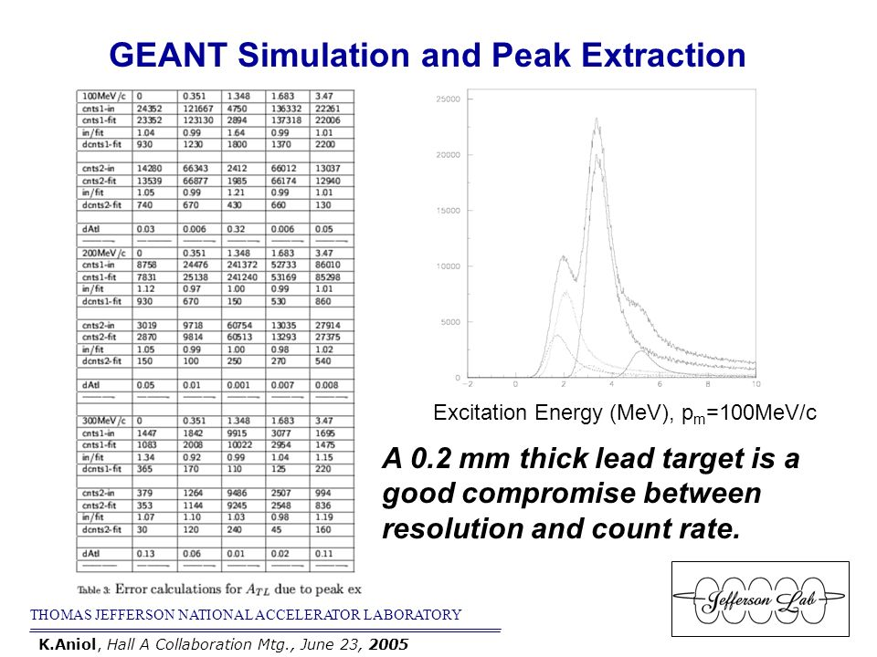 THOMAS JEFFERSON NATIONAL ACCELERATOR LABORATORY K.Aniol, Hall A Collaboration Mtg., June 23, 2005 GEANT Simulation and Peak Extraction A 0.2 mm thick lead target is a good compromise between resolution and count rate.