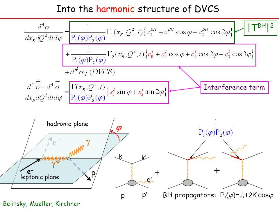 e-e- p e-e- * hadronic plane leptonic plane |T BH | 2 Interference term BH propagators: P i ( J i +2K cos Belitsky, Mueller, Kirchner Into the harmoni