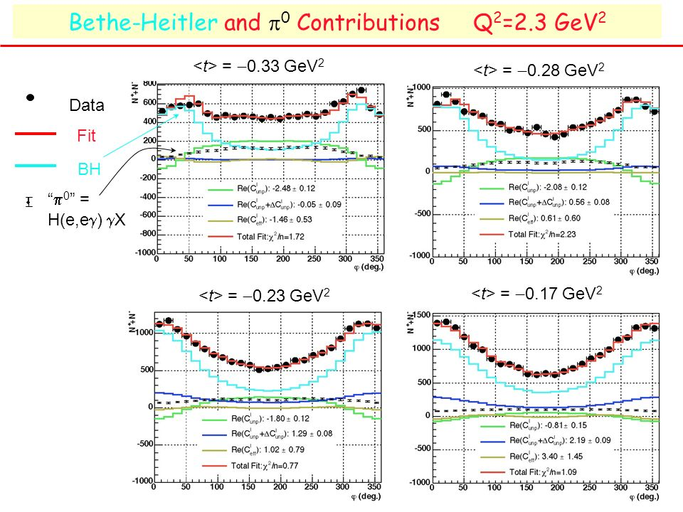 Bethe-Heitler and 0 Contributions Q 2 =2.3 GeV 2 Fit BH Data 0 = H(e,e ) X = 0.33 GeV 2 = 0.28 GeV 2 = 0.23 GeV 2 = 0.17 GeV 2
